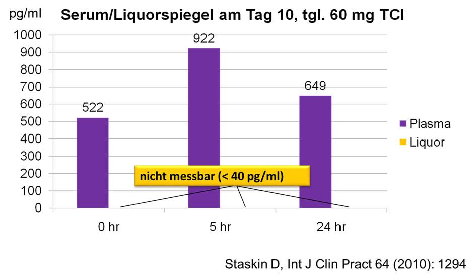 """Blutspiegel (""""Plasmaspiegel"""") violett, Gehirnwasserspiegel (""""Liquor"""") nach 10 Tagen der Einnahme von Trospiumchlorid – die Substanz ist im Gehirn auch des Menschen nicht nachweisbar"""