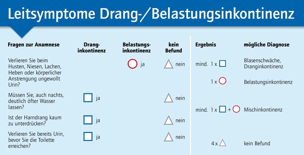 Home Blasenschwäche - alles rund um Harninkontinenz - dieBlase.de